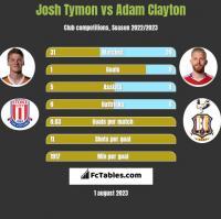 Josh Tymon vs Adam Clayton h2h player stats