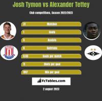 Josh Tymon vs Alexander Tettey h2h player stats