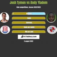 Josh Tymon vs Andy Yiadom h2h player stats