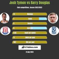 Josh Tymon vs Barry Douglas h2h player stats