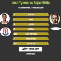 Josh Tymon vs Bojan Krkic h2h player stats