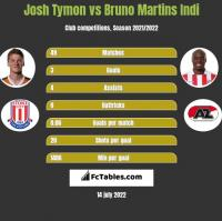 Josh Tymon vs Bruno Martins Indi h2h player stats