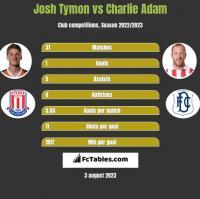 Josh Tymon vs Charlie Adam h2h player stats