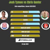 Josh Tymon vs Chris Gunter h2h player stats