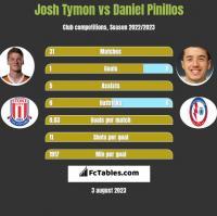Josh Tymon vs Daniel Pinillos h2h player stats
