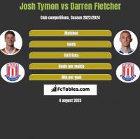 Josh Tymon vs Darren Fletcher h2h player stats