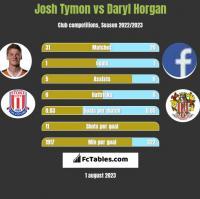 Josh Tymon vs Daryl Horgan h2h player stats