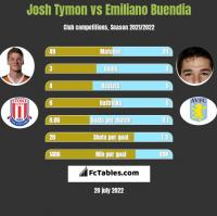 Josh Tymon vs Emiliano Buendia h2h player stats