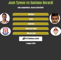 Josh Tymon vs Gaetano Berardi h2h player stats