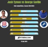 Josh Tymon vs George Saville h2h player stats