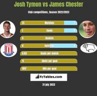 Josh Tymon vs James Chester h2h player stats