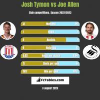 Josh Tymon vs Joe Allen h2h player stats