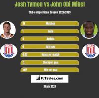 Josh Tymon vs John Obi Mikel h2h player stats