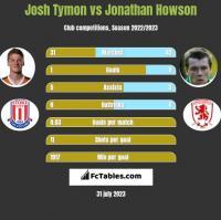 Josh Tymon vs Jonathan Howson h2h player stats