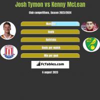 Josh Tymon vs Kenny McLean h2h player stats