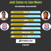 Josh Tymon vs Liam Moore h2h player stats