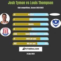 Josh Tymon vs Louis Thompson h2h player stats