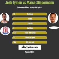 Josh Tymon vs Marco Stiepermann h2h player stats