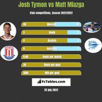 Josh Tymon vs Matt Miazga h2h player stats