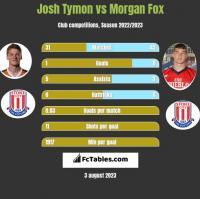 Josh Tymon vs Morgan Fox h2h player stats