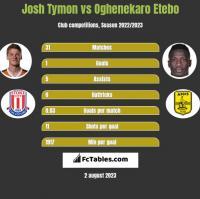 Josh Tymon vs Oghenekaro Etebo h2h player stats