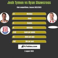 Josh Tymon vs Ryan Shawcross h2h player stats