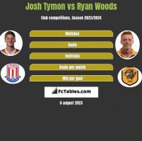 Josh Tymon vs Ryan Woods h2h player stats