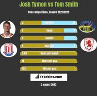 Josh Tymon vs Tom Smith h2h player stats