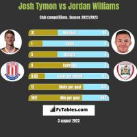 Josh Tymon vs Jordan Williams h2h player stats
