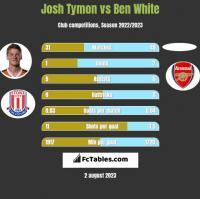 Josh Tymon vs Ben White h2h player stats