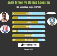Josh Tymon vs Dennis Adeniran h2h player stats