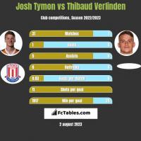 Josh Tymon vs Thibaud Verlinden h2h player stats