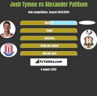 Josh Tymon vs Alexander Pattison h2h player stats