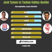 Josh Tymon vs Tashan Oakley-Boothe h2h player stats