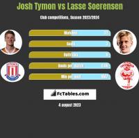Josh Tymon vs Lasse Soerensen h2h player stats