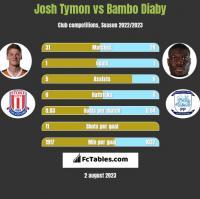Josh Tymon vs Bambo Diaby h2h player stats