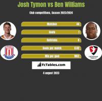 Josh Tymon vs Ben Williams h2h player stats