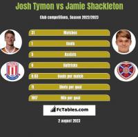 Josh Tymon vs Jamie Shackleton h2h player stats