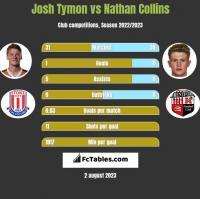 Josh Tymon vs Nathan Collins h2h player stats