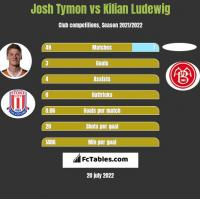 Josh Tymon vs Kilian Ludewig h2h player stats
