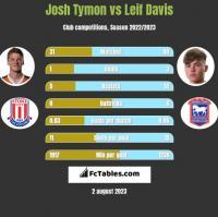 Josh Tymon vs Leif Davis h2h player stats