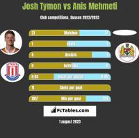 Josh Tymon vs Anis Mehmeti h2h player stats