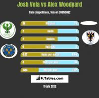 Josh Vela vs Alex Woodyard h2h player stats