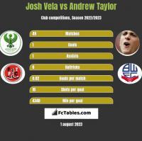 Josh Vela vs Andrew Taylor h2h player stats