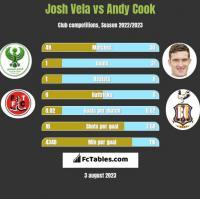 Josh Vela vs Andy Cook h2h player stats