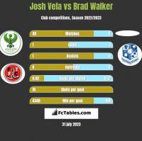 Josh Vela vs Brad Walker h2h player stats