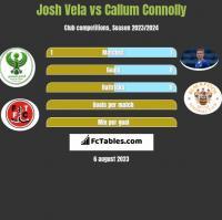 Josh Vela vs Callum Connolly h2h player stats