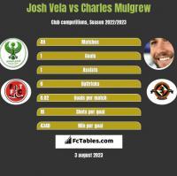 Josh Vela vs Charles Mulgrew h2h player stats