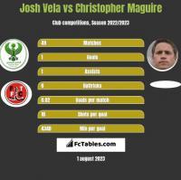 Josh Vela vs Christopher Maguire h2h player stats
