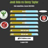 Josh Vela vs Corey Taylor h2h player stats